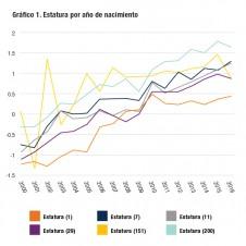 Gráfico 1. Estatura por año de nacimiento